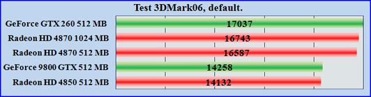 Test ATI Radeon HD 4870