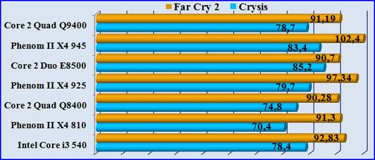 Игра CrysisWarhead - Игра FarCry2