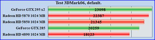 Test ATI Radeon HD 5850