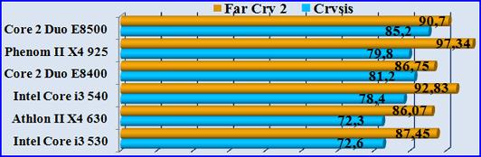 Test Crysis FarCry2. Тест играми, игровая производительность процессора