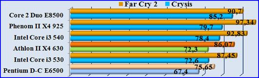 Тест процессора игрой FarCry2 - Crysis Warhead