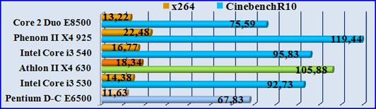 Тест процессоров. Test-x264 Test-CinebenchR10