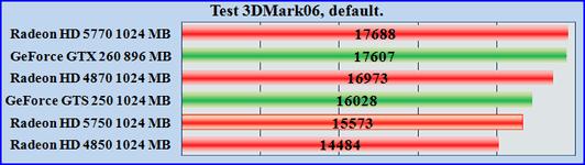 Test ATI Radeon HD 5750. Тест производительности видеокарт ATI