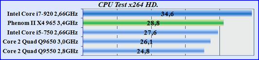Core i7 920 тест x264 HD