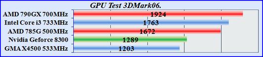 Тест интегрированной графики - GMA x4500 test Radeon 4200