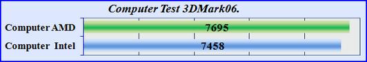 Computer Test 3DMark06. Тест общей производительности компьютера.