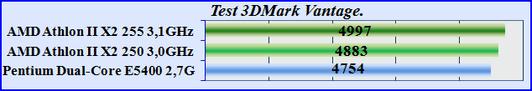 Test CPU 3DMark Vantage. Тест производительности процессоров.