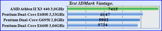 Test CPU 3DMark Vantage, Тест - производительность процессоров.