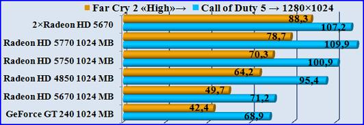 Тест видеокарты игрой. Test GPU-FarCry2