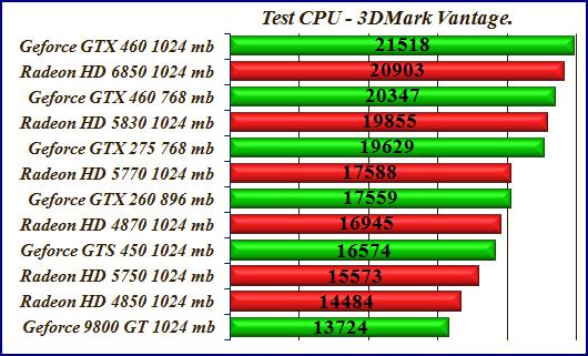 Test 3DMark06 GTX460 HD6850 тесты сравнение видеокарт для игрового ПК.