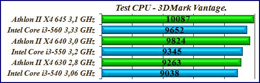 Test-CPU-3DMark-Vantage-550-640, тесты процессоров
