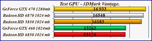 Test 3DMark Vantage. Тест видеокарт для игр Radeon HD 6870 - GeForce GTX-470