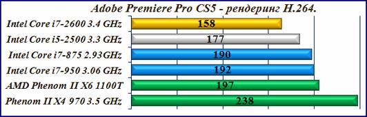 Тест процессора для видеомонтажа Premiere Pro CS5 H.264