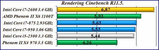 Cinebench R11 тест процесcора