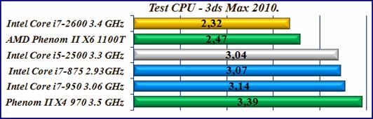 тест процессора 3d max 2010