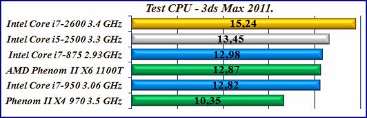 тест процессоров 3ds max 2011