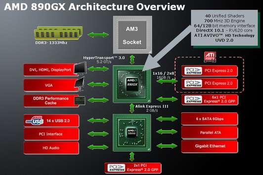 Чипсет материнской платы AMD 890GX