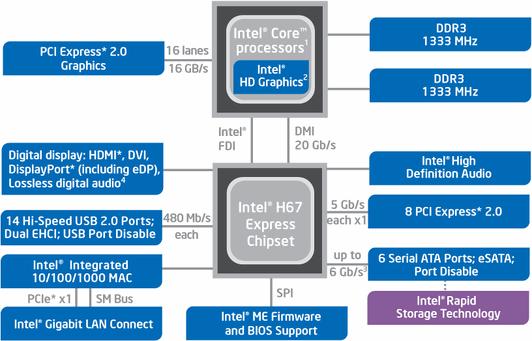 Материнские платы и чипсеты Intel H67