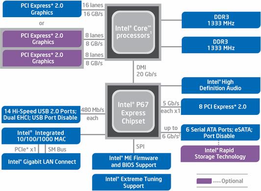 Выбор системной платы, чипсет Intel P67