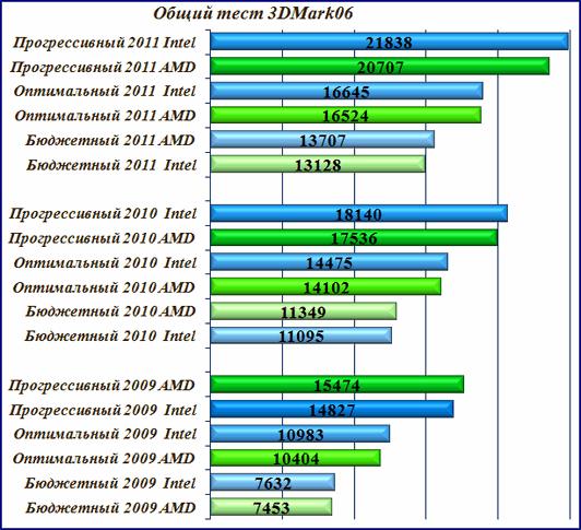 Тест - общая производительность компьютера 3DMark06