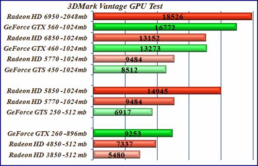 Сравнение, тест видеокарт 3DMark Vantage