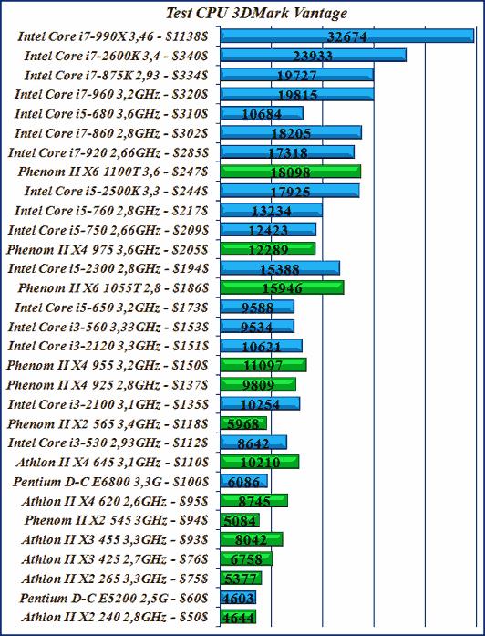 Сравнить производительность процессоров в 3DMark Vantage