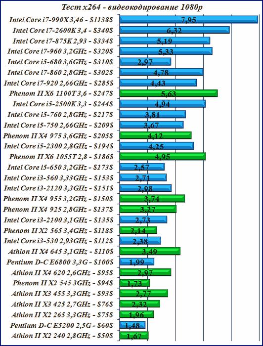 Тест сравнение процессоров x264