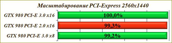 Масштабирование PCI-E 3.0