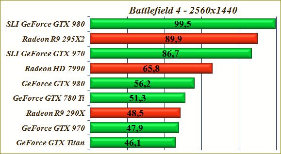 Тест видеокарт игрой Battlefield 4 GeForce GTX 970 SLI, производительность GeForce GTX 980 в игре Battlefield 4.