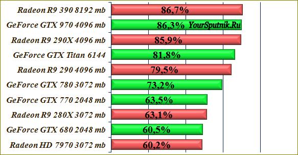 Рейтинг современных видеокарт AMD и Nvidia.