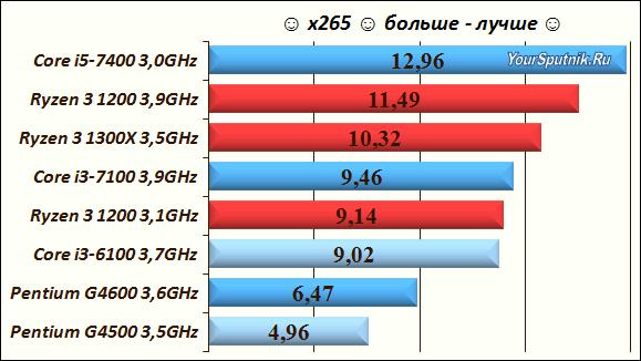 Выбор процессора - тест x265.