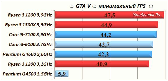 Test GTA V.